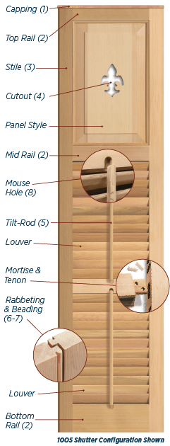 anatomy of an exterior shutter image