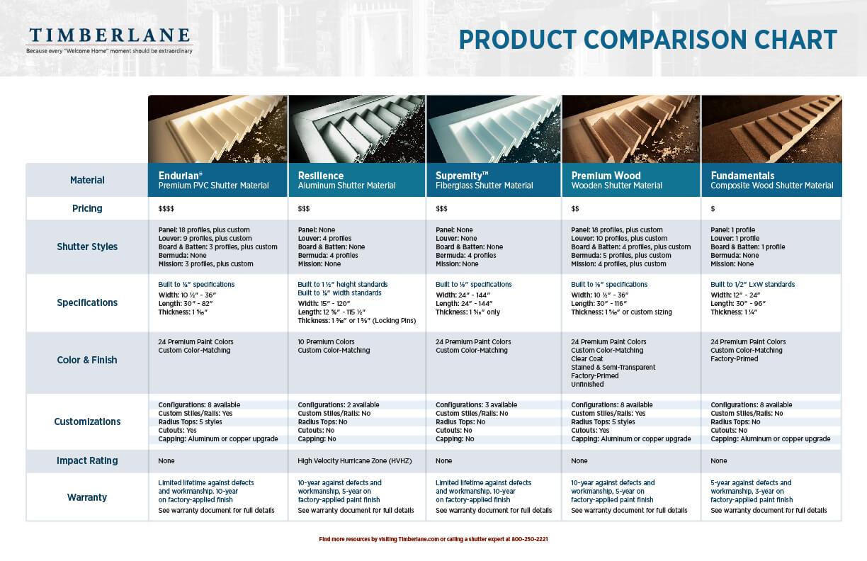 Timberlane exterior shutter material comparison chart