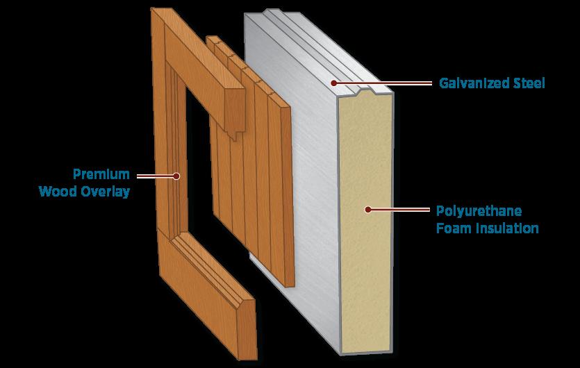 detailed illustration of Timberlane's fusion garage door construction