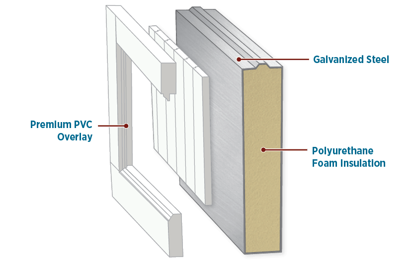 detailed illustration of Timberlane's luxcore garage door construction